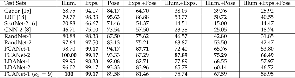 Figure 3 for PCANet: A Simple Deep Learning Baseline for Image Classification?