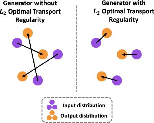 Figure 1 for Potential Flow Generator with $L_2$ Optimal Transport Regularity for Generative Models