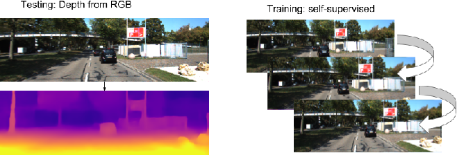 Figure 1 for Depth Prediction Without the Sensors: Leveraging Structure for Unsupervised Learning from Monocular Videos