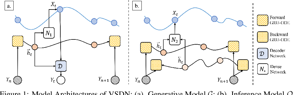 Figure 1 for Learning Continuous-Time Dynamics by Stochastic Differential Networks