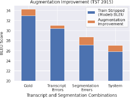 Figure 2 for Sentence Boundary Augmentation For Neural Machine Translation Robustness