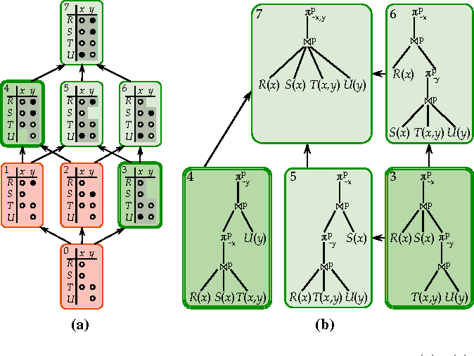Figure 1 for Approximate Lifted Inference with Probabilistic Databases