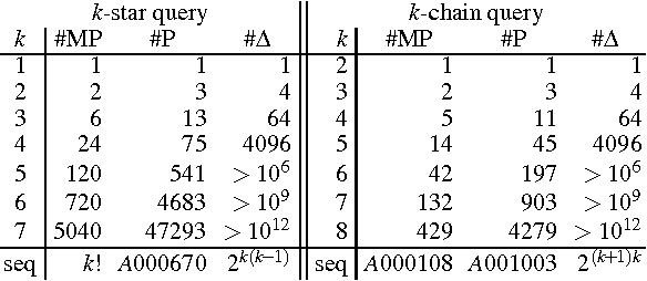 Figure 2 for Approximate Lifted Inference with Probabilistic Databases