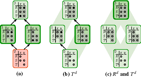 Figure 3 for Approximate Lifted Inference with Probabilistic Databases