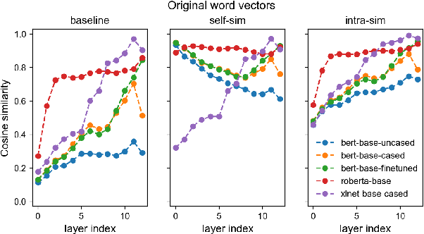 Figure 1 for Improving Text Generation Evaluation with Batch Centering and Tempered Word Mover Distance