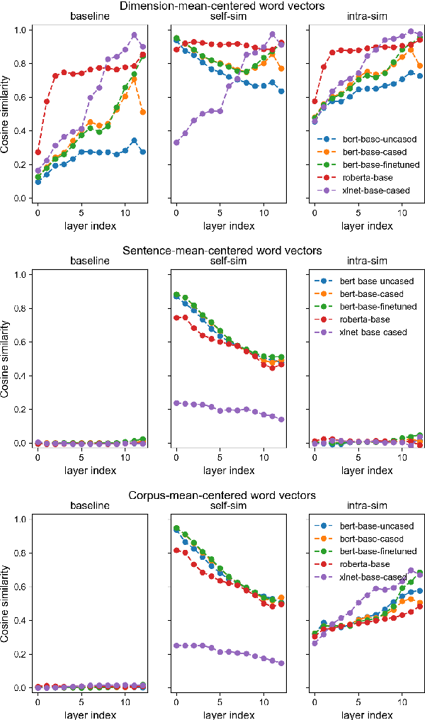 Figure 3 for Improving Text Generation Evaluation with Batch Centering and Tempered Word Mover Distance