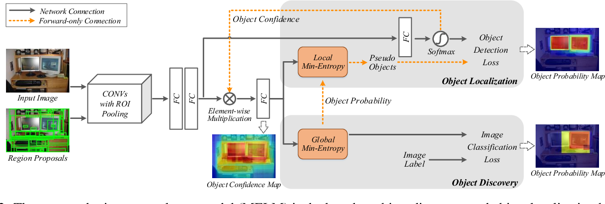 Figure 3 for Min-Entropy Latent Model for Weakly Supervised Object Detection