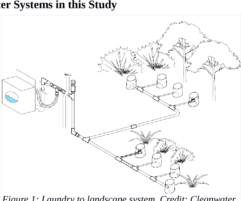 Residential Greywater Irrigation Systems In California An