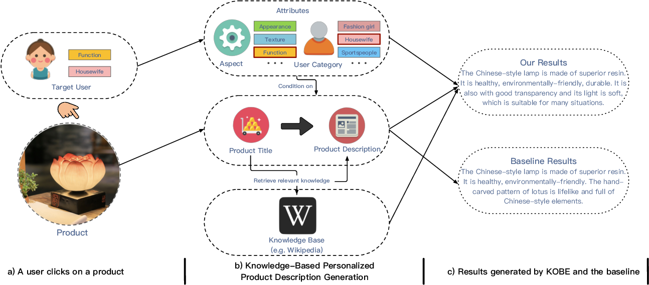 Figure 1 for Towards Knowledge-Based Personalized Product Description Generation in E-commerce