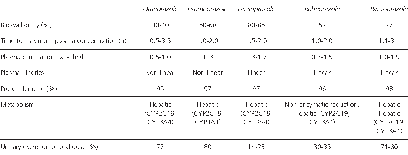 Table I. Pharmacokinetic properties of PPIs (oral)
