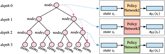 Figure 1 for Large-scale Interactive Recommendation with Tree-structured Policy Gradient
