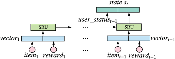 Figure 3 for Large-scale Interactive Recommendation with Tree-structured Policy Gradient