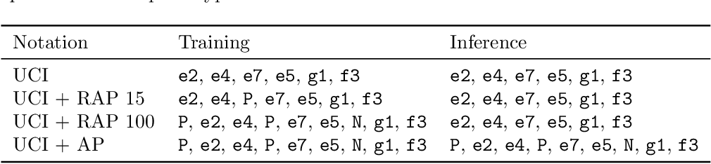 Figure 2 for Learning Chess Blindfolded: Evaluating Language Models on State Tracking
