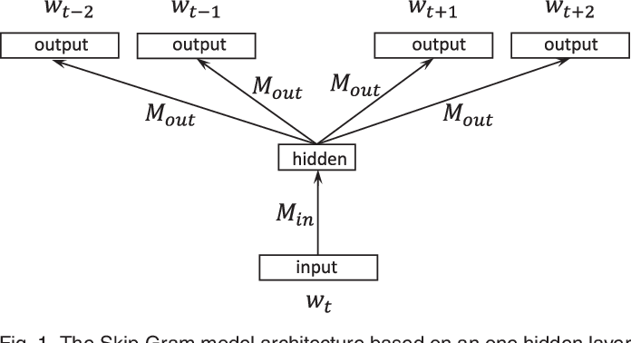 Figure 1 for Parallelizing Word2Vec in Shared and Distributed Memory