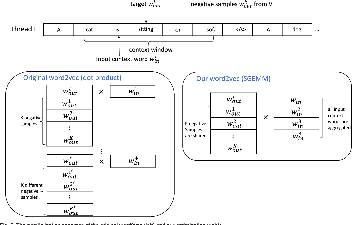 Figure 3 for Parallelizing Word2Vec in Shared and Distributed Memory