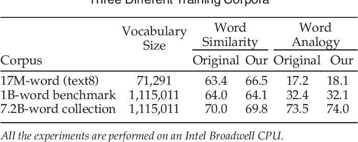 Figure 2 for Parallelizing Word2Vec in Shared and Distributed Memory