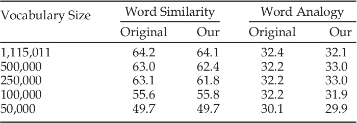 Figure 4 for Parallelizing Word2Vec in Shared and Distributed Memory