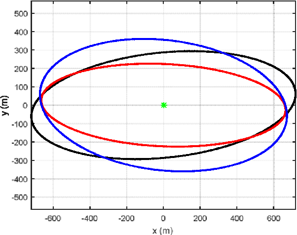 Figure 6 from Optimal Sensor Velocity Configuration for TDOA-FDOA