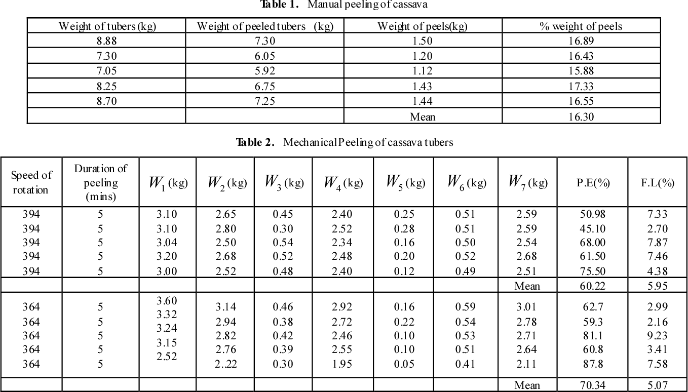 Table 2 from Design and Construction of a Batch Cassava