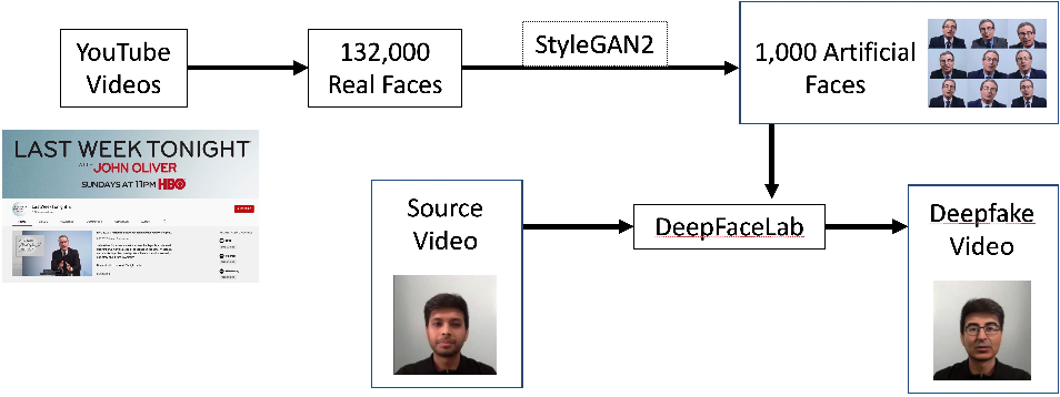 Figure 1 for Using GANs to Synthesise Minimum Training Data for Deepfake Generation