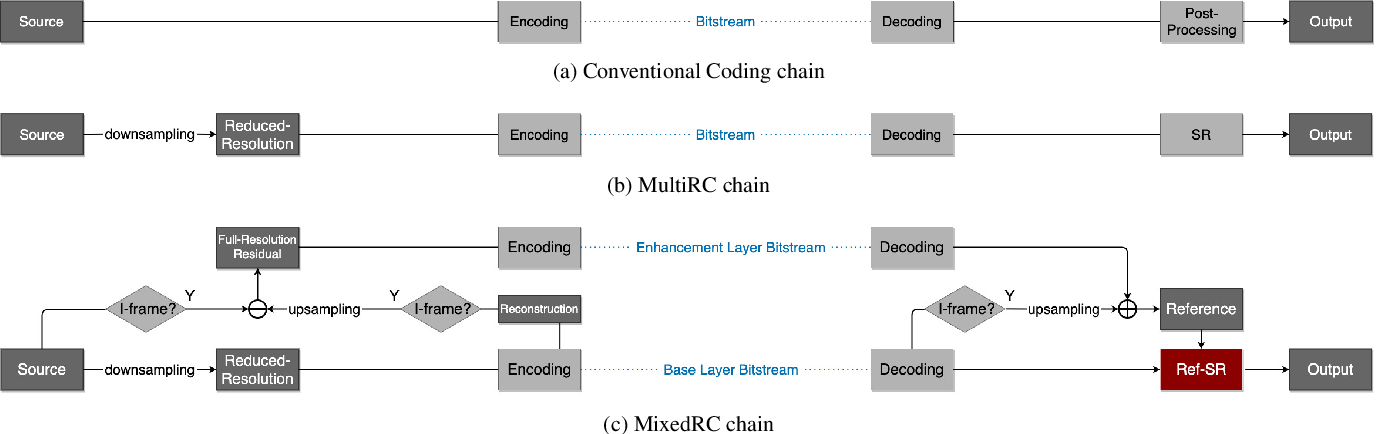 Figure 2 for Super-Resolving Compressed Video in Coding Chain