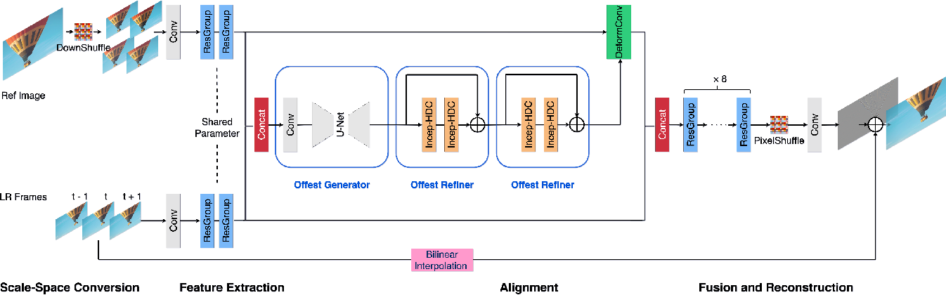Figure 4 for Super-Resolving Compressed Video in Coding Chain