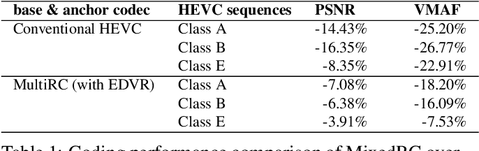 Figure 1 for Super-Resolving Compressed Video in Coding Chain