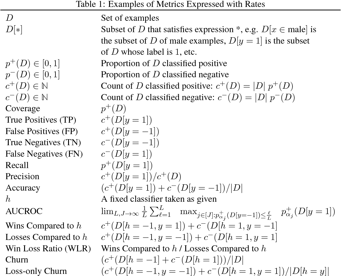 Figure 1 for Optimization with Non-Differentiable Constraints with Applications to Fairness, Recall, Churn, and Other Goals