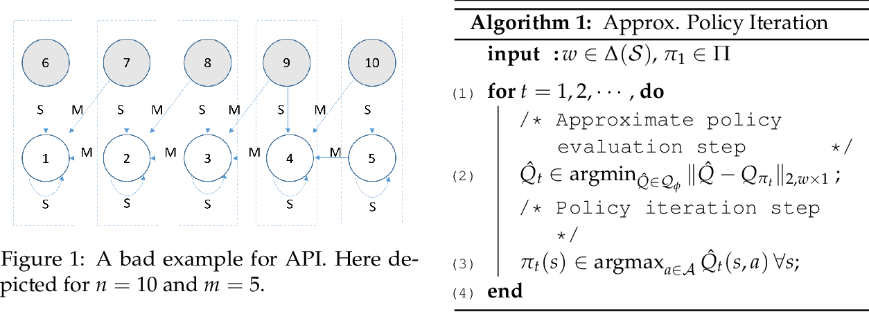 Figure 1 for Approximation Benefits of Policy Gradient Methods with Aggregated States
