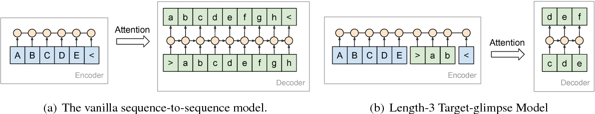 Figure 2 for Generating High-Quality and Informative Conversation Responses with Sequence-to-Sequence Models