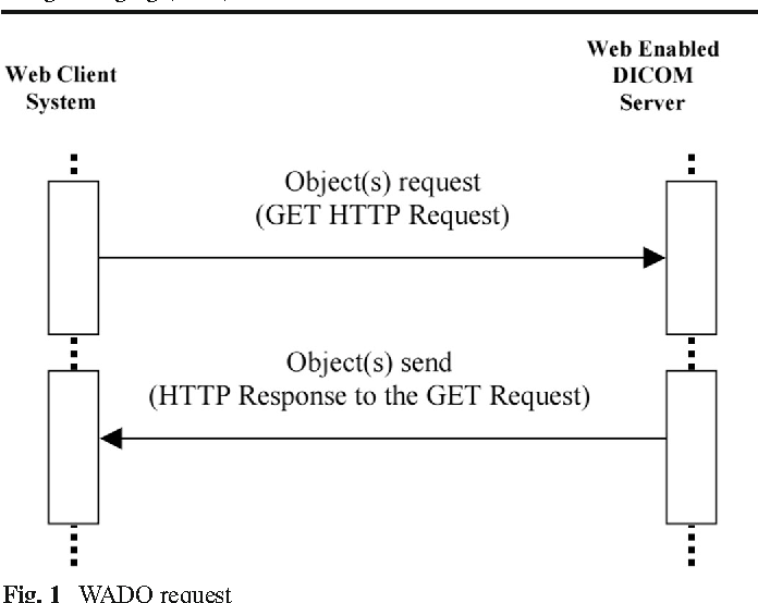 JavaScript Access to DICOM Network and Objects in Web Browser