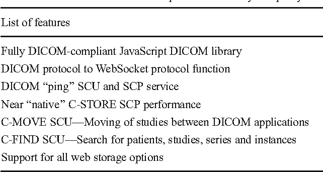Table 2 from JavaScript Access to DICOM Network and Objects in Web