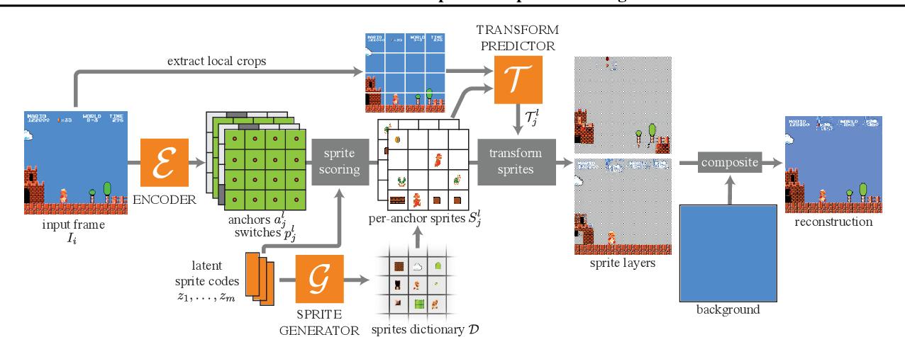 Figure 1 for MarioNette: Self-Supervised Sprite Learning