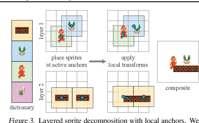 Figure 4 for MarioNette: Self-Supervised Sprite Learning
