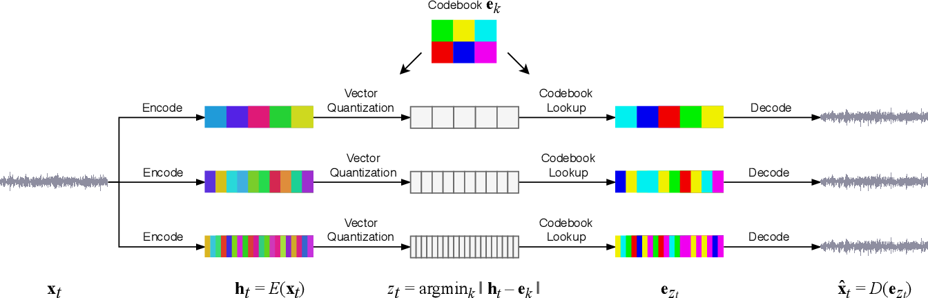 Figure 1 for Jukebox: A Generative Model for Music