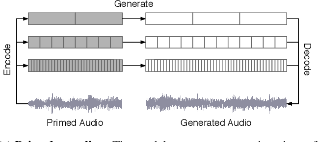 Figure 3 for Jukebox: A Generative Model for Music