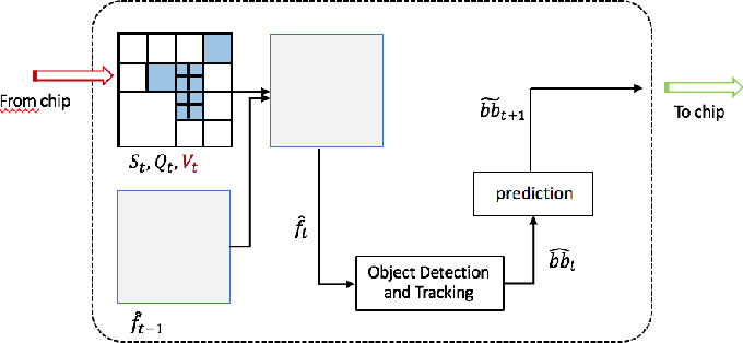 Figure 1 for An Adaptive Video Acquisition Scheme for Object Tracking and its Performance Optimization