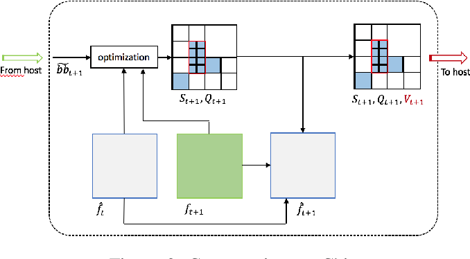 Figure 2 for An Adaptive Video Acquisition Scheme for Object Tracking and its Performance Optimization
