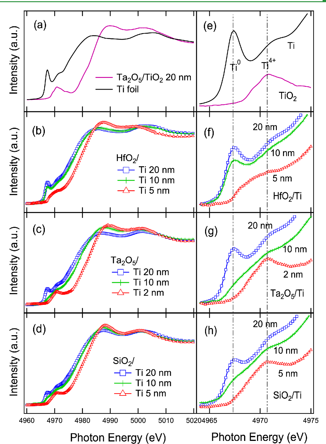 Figure 3.Ti K-edge XAS spectra of (a) Ta2O5/TiO2 (20 nm) andTi foil for reference, (b)HfO2/Ti (5, 10, and 20 nm), (c) Ta2O5/Ti (2, 10, and 20 nm) and (d) SiO2/Ti (5, 10, and 20 nm). (e−h) Pre-edge regions of (a−d), respectively.