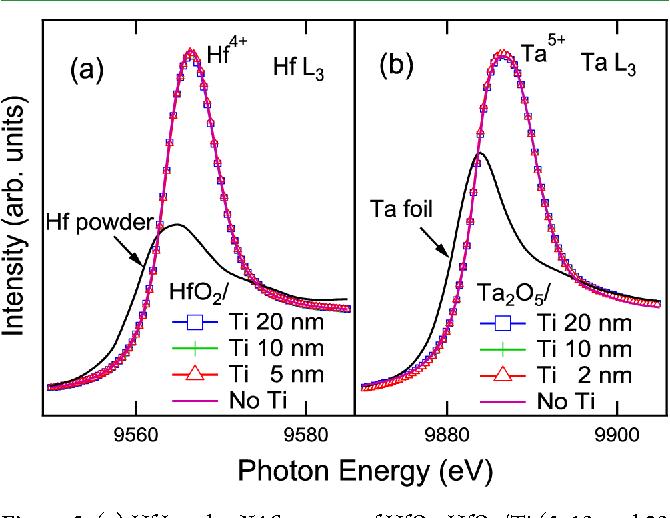 Figure 5. (a) Hf L3-edge XAS spectra of HfO2, HfO2/Ti (5, 10, and 20 nm) and Hf powder. (b) Ta L3-edge XAS spectra of Ta2O5, Ta2O5/Ti (2, 10, and 20 nm) and Ta foil.