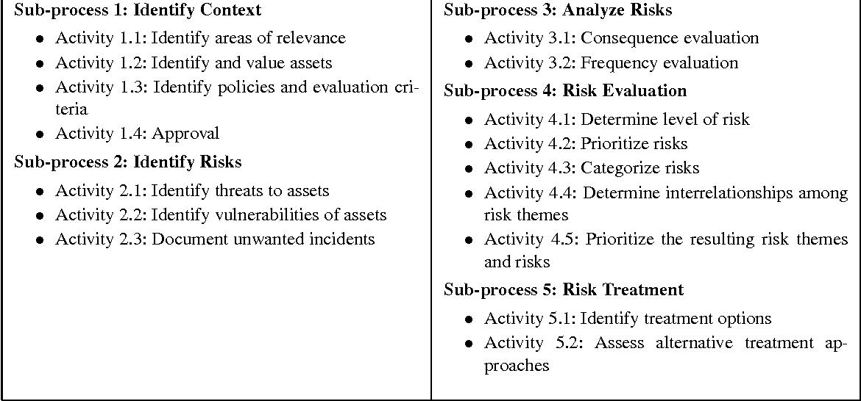 Using UML in a Risk-Driven Development Process  - Semantic