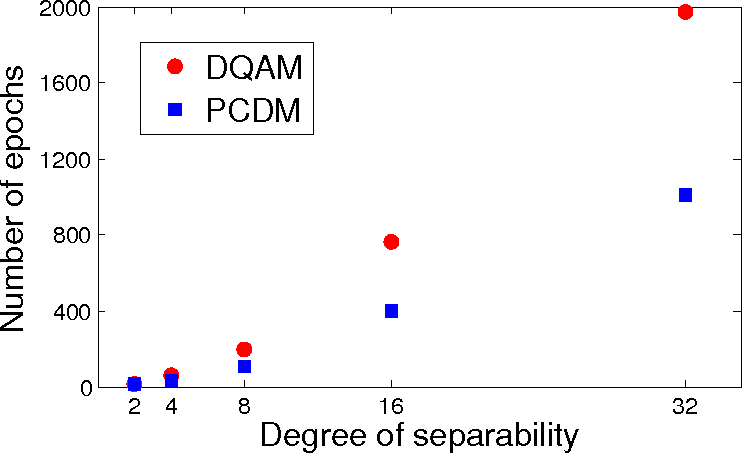 Figure 1 for Separable Approximations and Decomposition Methods for the Augmented Lagrangian