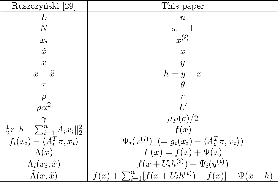 Figure 2 for Separable Approximations and Decomposition Methods for the Augmented Lagrangian