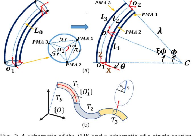 Figure 2 for Modeling and Validation of Soft Robotic Snake Locomotion