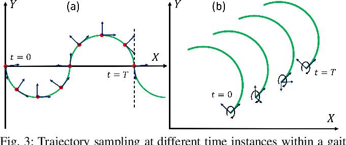 Figure 3 for Modeling and Validation of Soft Robotic Snake Locomotion
