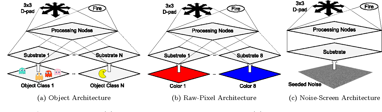 Figure 3: ANN topology for (a) the object-level state representation, (b) the raw-pixel state representation, and (c) the noise-screen state representation. In (a) the geometric locations of objects from multiple classes (ghosts and pac-man in this case) are provided as input activations to the Substrate layer of the ANN. In (b) the geometric locations of colors present in the screen are transformed into substrate activations. In (c) random noise is provided as substrate activation. In all cases, networks are feed-forward and input activations are propagated upwards through the processing level to the output layer, which consists of a 3×3 directional substrate (D-pad) and a fire button, mirroring the physical controls of the Atari 2600.