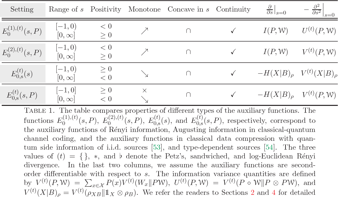 PDF] Properties of Noncommutative Renyi and Augustin