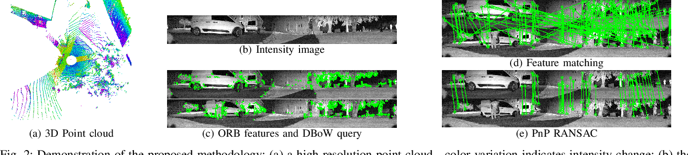 Figure 2 for Robust Place Recognition using an Imaging Lidar
