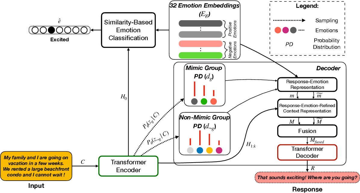 Figure 3 for MIME: MIMicking Emotions for Empathetic Response Generation