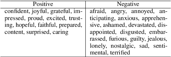Figure 2 for MIME: MIMicking Emotions for Empathetic Response Generation